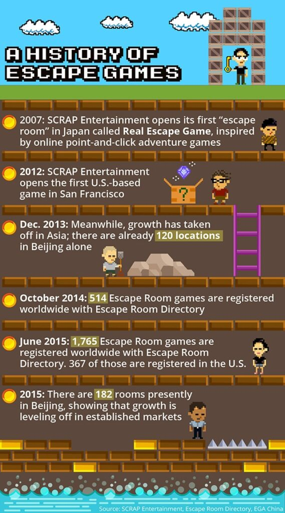 a history of escape gaems
